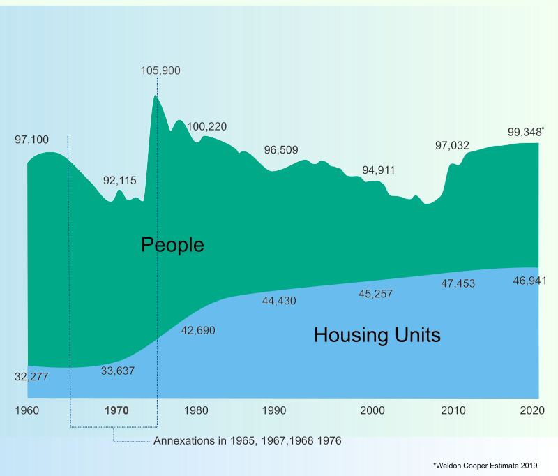 Population and housing units in Roanoke 1960 to 2020.